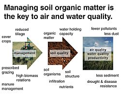 Photo credit: soils.usda.gov